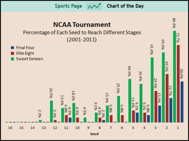 success-in-ncaa-tournament