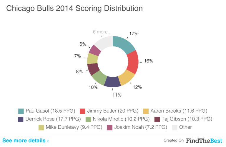 For Full Chicago Bulls Stats, click here