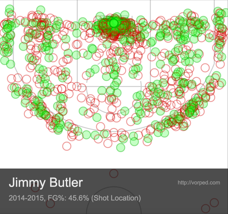 Butler essentially now has the tools to score anywhere on the court.